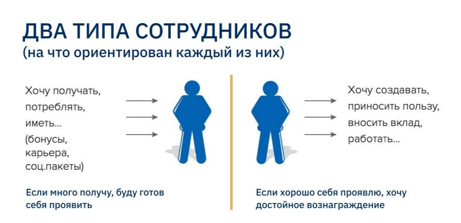 Два типа сотрудников